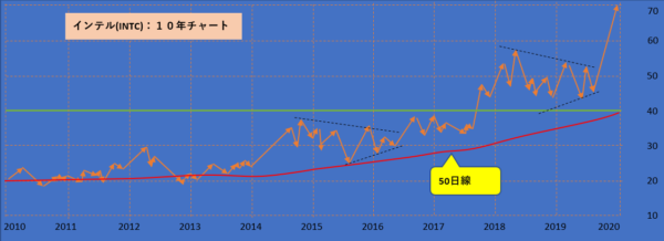 Intel株価10年チャート